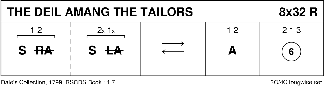 The De'il Amang The Tailors Keith Rose's Diagram
