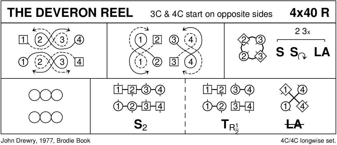 The Deveron Reel Keith Rose's Diagram