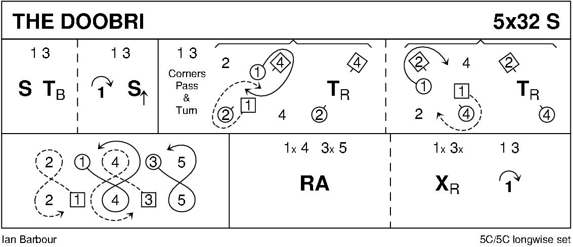 The Doobri Keith Rose's Diagram