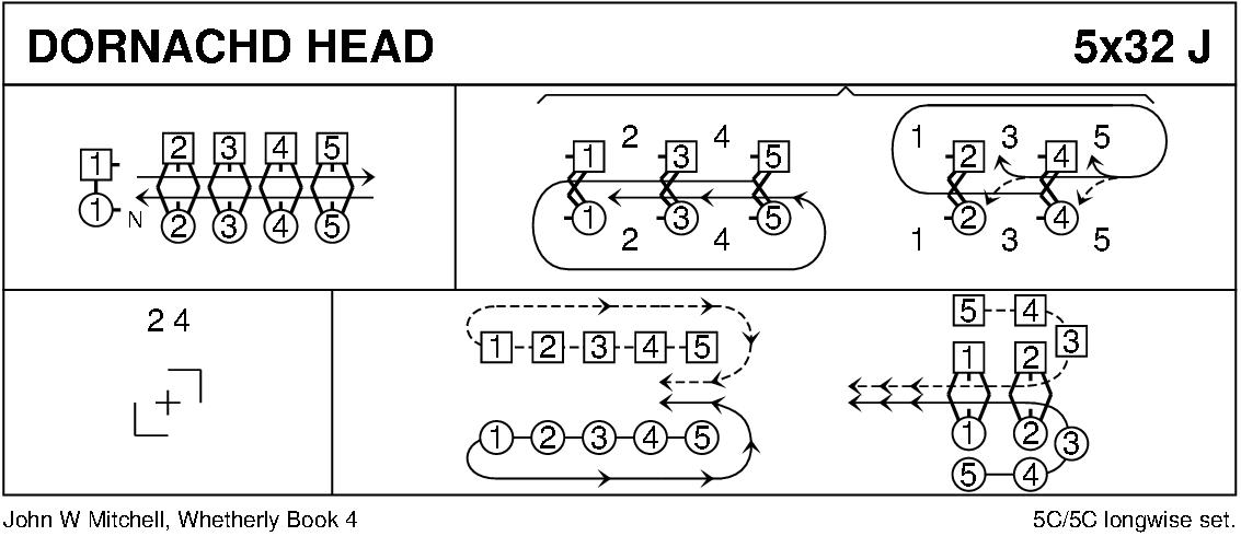 Dornachd Head Keith Rose's Diagram