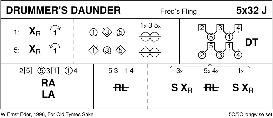 Drummer's Daunder Keith Rose's Diagram