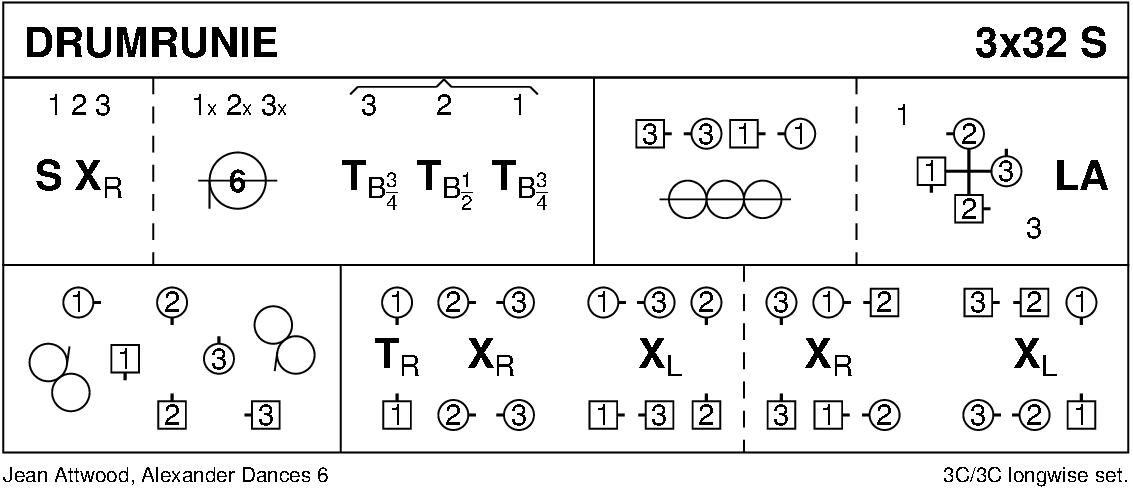 Drumrunie Keith Rose's Diagram
