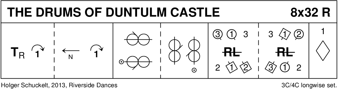The Drums Of Duntulm Castle Keith Rose's Diagram