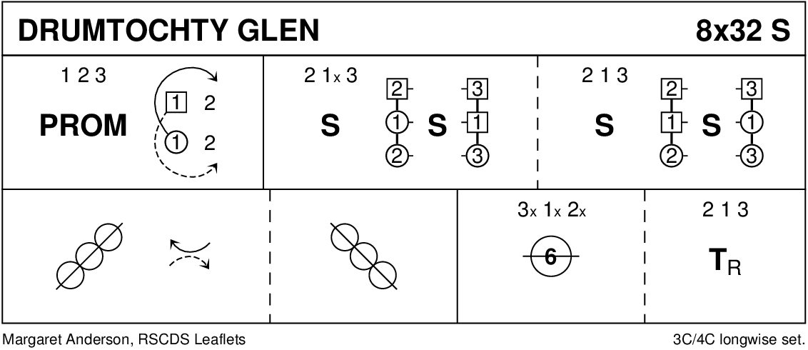 Drumtochty Glen Keith Rose's Diagram