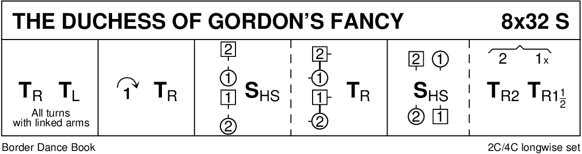 The Duchess Of Gordon's Fancy Keith Rose's Diagram