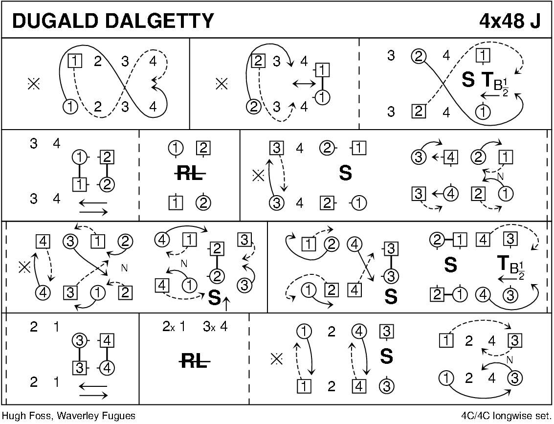 Dugald Dalgetty Keith Rose's Diagram