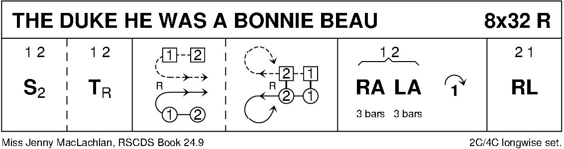 The Duke He Was A Bonnie Beau Keith Rose's Diagram