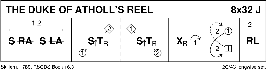 The Duke Of Atholl's Reel Keith Rose's Diagram