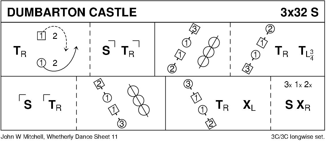 Dumbarton Castle Keith Rose's Diagram
