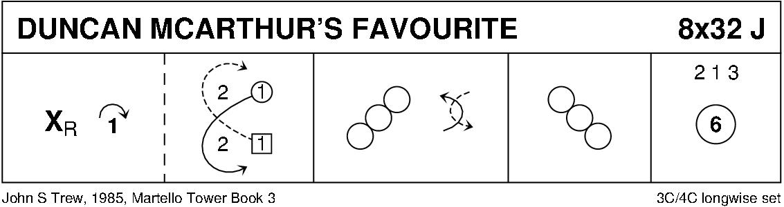 Duncan McArthur's Favourite Keith Rose's Diagram