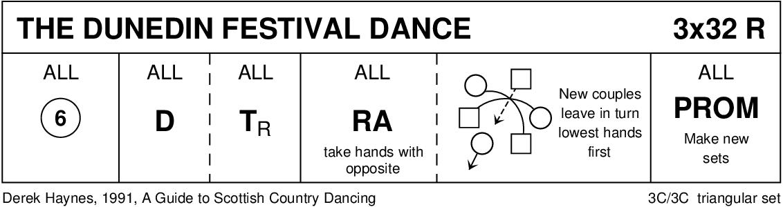 The Dunedin Festival Dance Keith Rose's Diagram