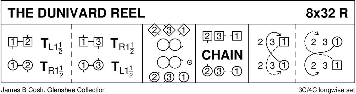 The Dunivard Reel Keith Rose's Diagram