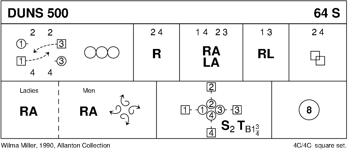 Duns 500 Keith Rose's Diagram