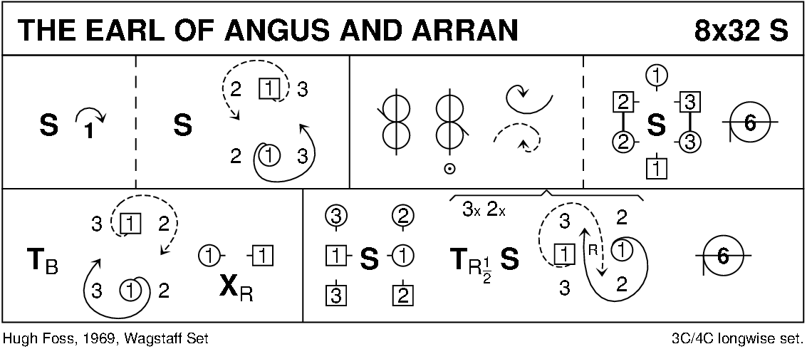 The Earl Of Angus And Arran Keith Rose's Diagram