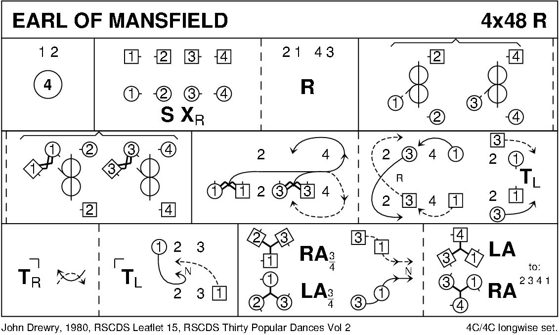 The Earl Of Mansfield Keith Rose's Diagram