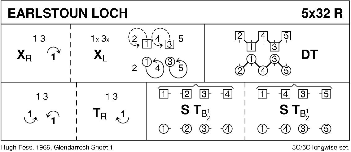 Earlstoun Loch Keith Rose's Diagram