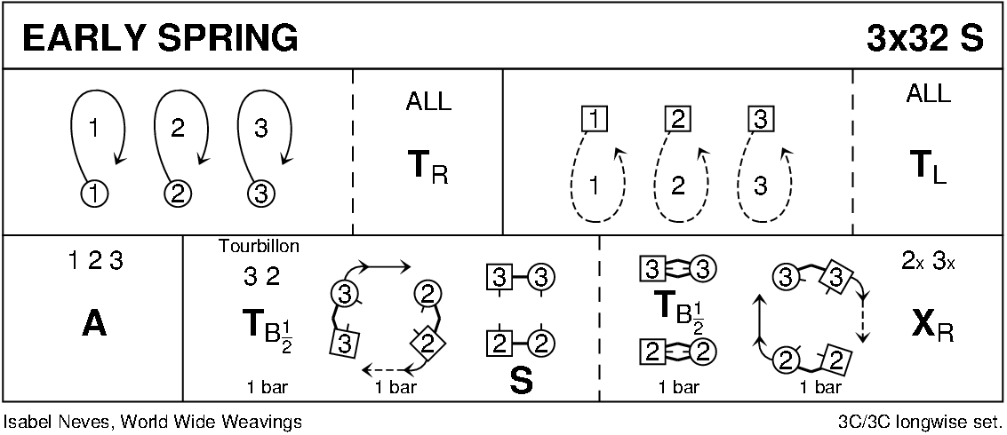 Early Spring Keith Rose's Diagram
