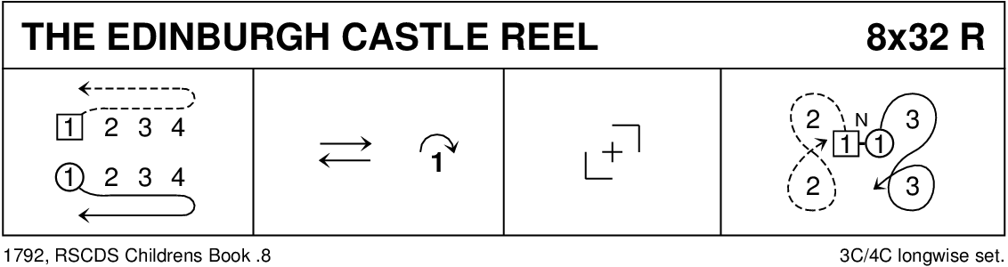 The Edinburgh Castle Reel Keith Rose's Diagram