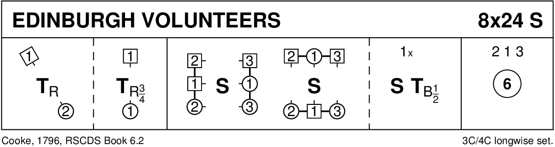 The Edinburgh Volunteers Keith Rose's Diagram