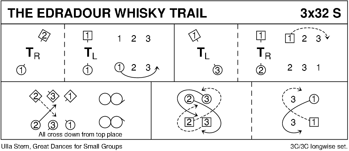 The Edradour Whisky Trail Keith Rose's Diagram