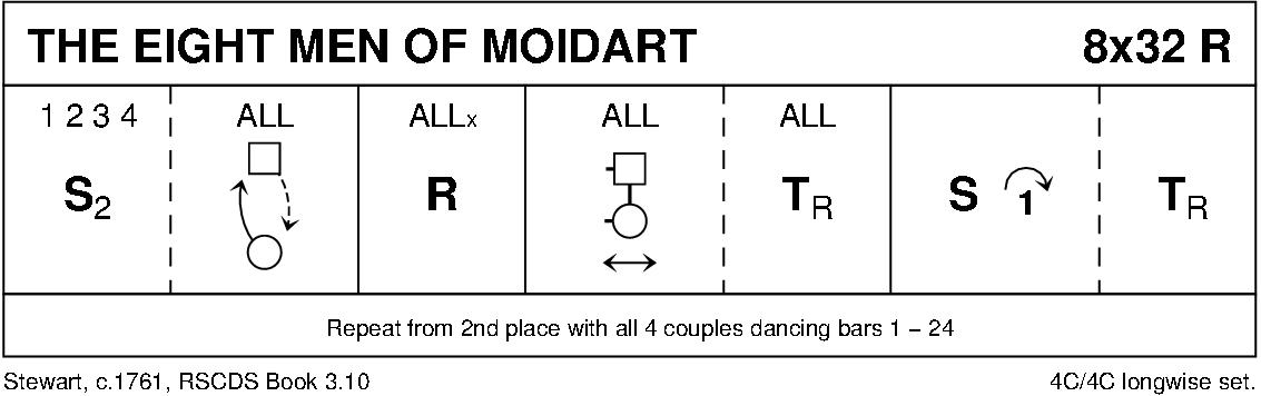 The Eight Men Of Moidart Keith Rose's Diagram