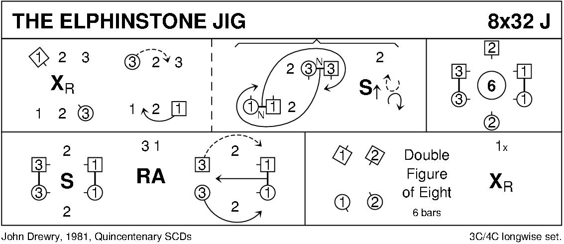 The Elphinstone Jig Keith Rose's Diagram