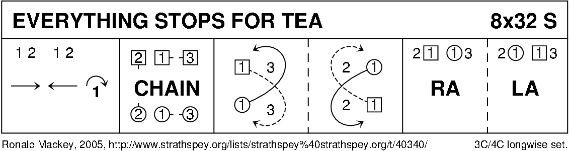 Everything Stops For Tea Keith Rose's Diagram