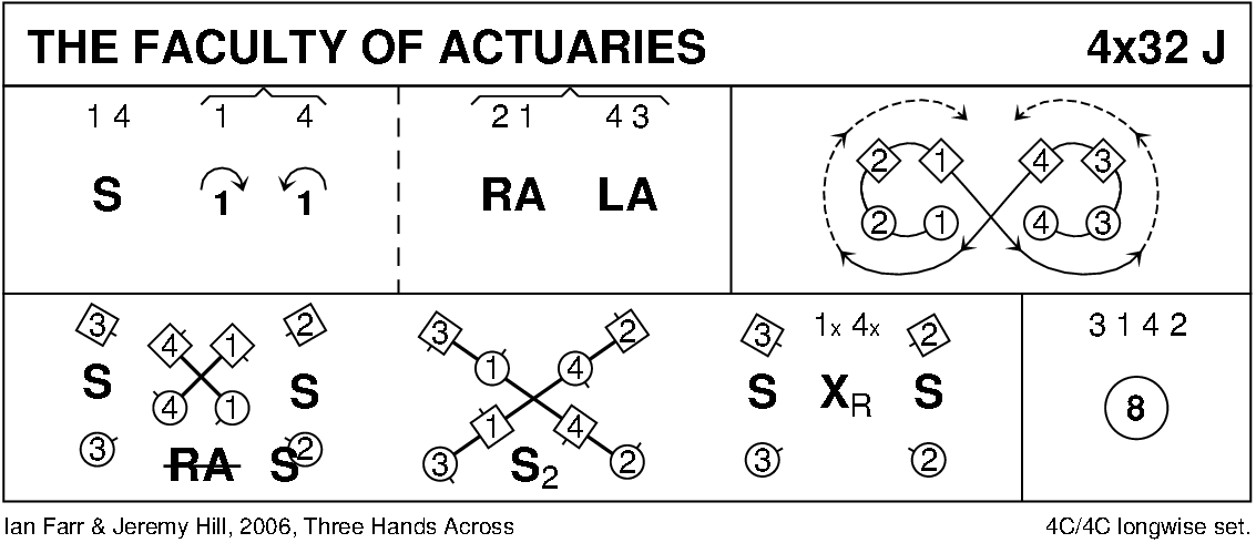 The Faculty Of Actuaries Keith Rose's Diagram