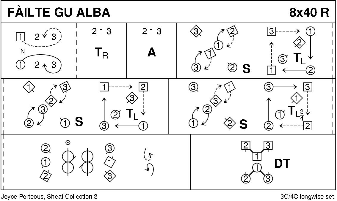Fàilte Gu Alba Keith Rose's Diagram