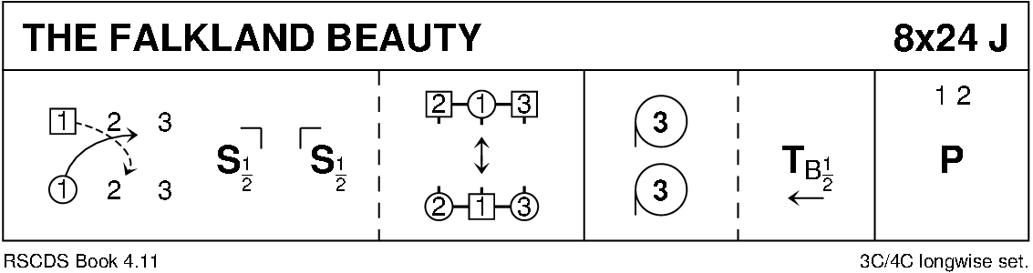 The Falkland Beauty Keith Rose's Diagram