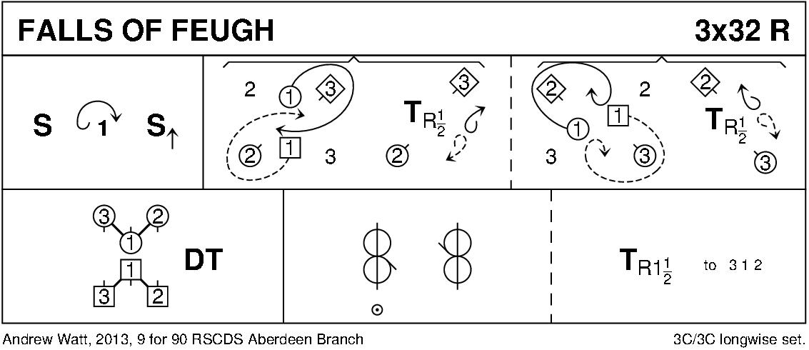Falls Of Feugh Keith Rose's Diagram