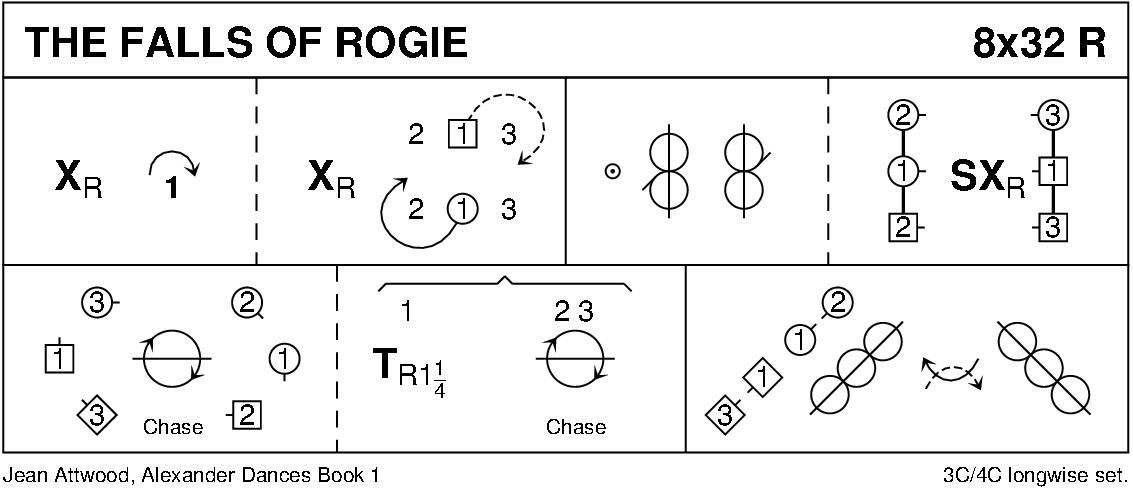 The Falls Of Rogie Keith Rose's Diagram