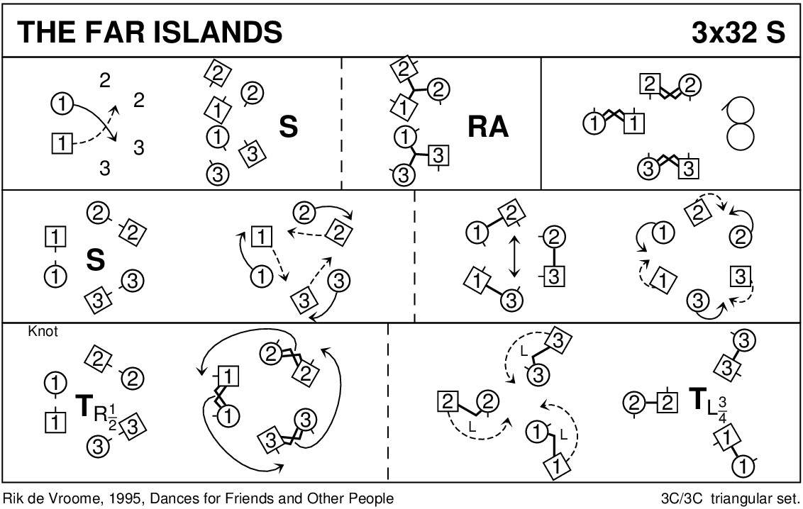 The Far Islands Keith Rose's Diagram