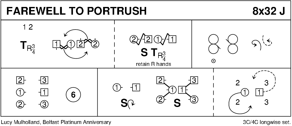 Farewell To Portrush Keith Rose's Diagram