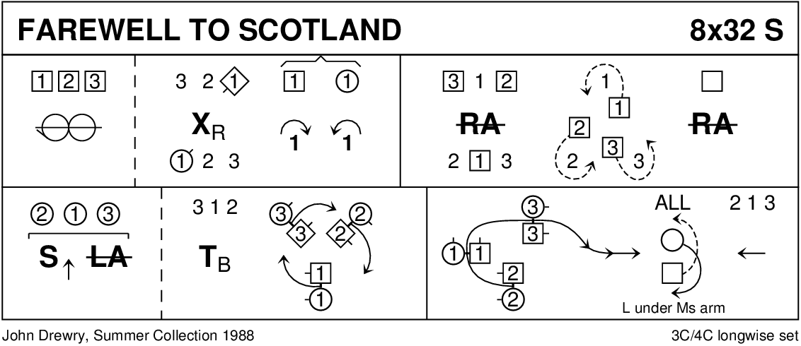Farewell To Scotland Keith Rose's Diagram