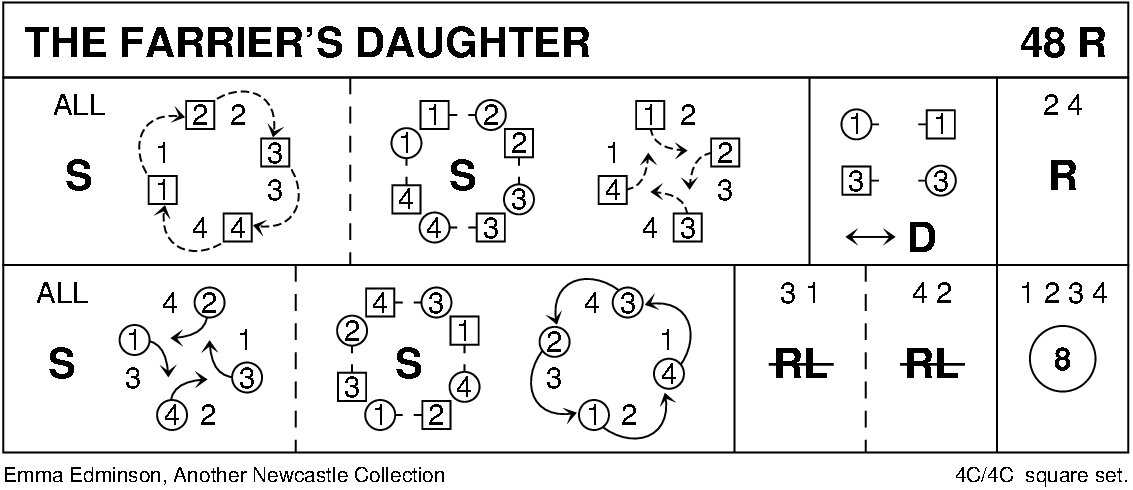 Farrier's Daughter Keith Rose's Diagram
