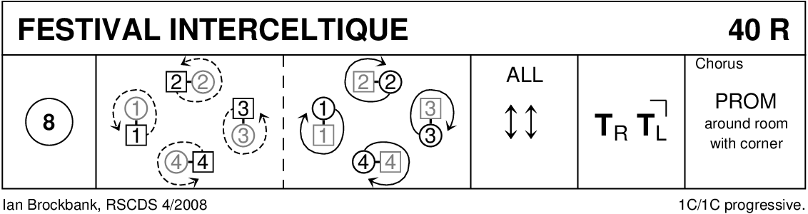 Festival Interceltique Keith Rose's Diagram