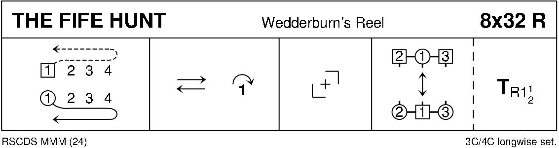 The Fife Hunt Keith Rose's Diagram