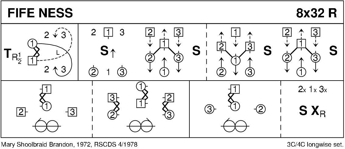 Fife Ness Keith Rose's Diagram