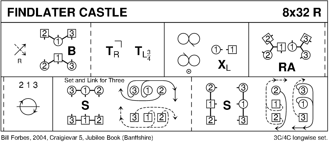 Findlater Castle Keith Rose's Diagram