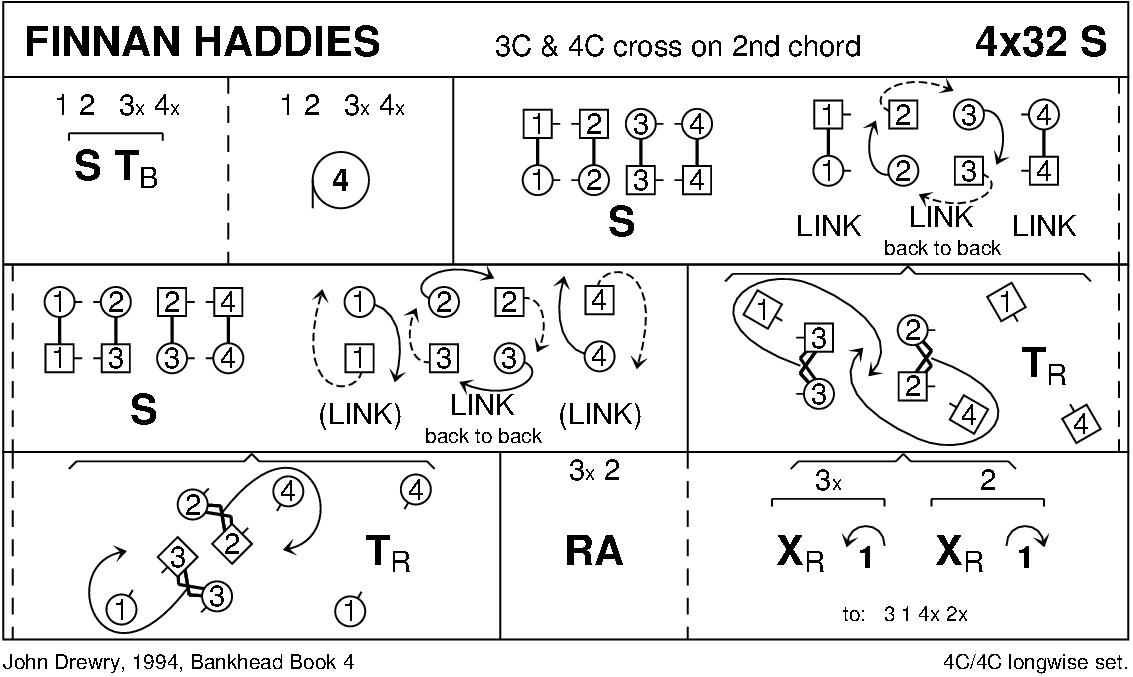 Finnan Haddies Keith Rose's Diagram