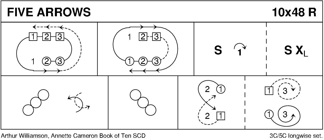 Five Arrows Keith Rose's Diagram