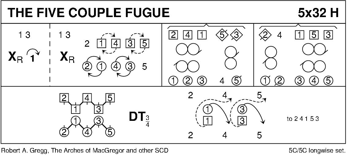 The Five Couple Fugue (Gregg) Keith Rose's Diagram