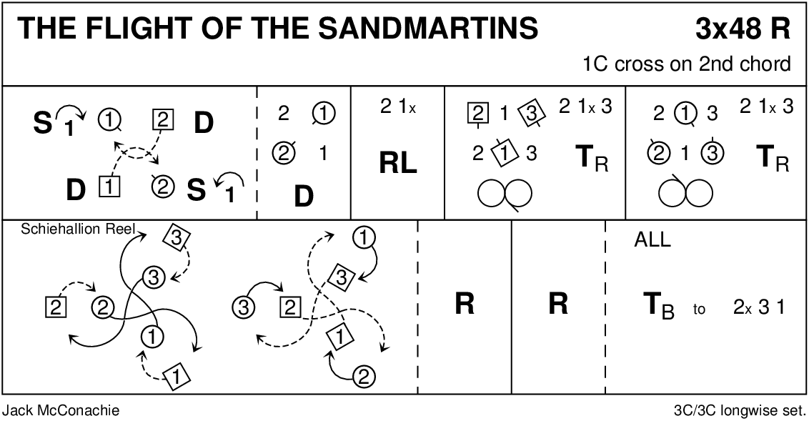 Flight Of The Sandmartins Keith Rose's Diagram