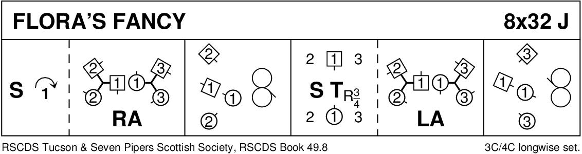 Flora's Fancy Keith Rose's Diagram