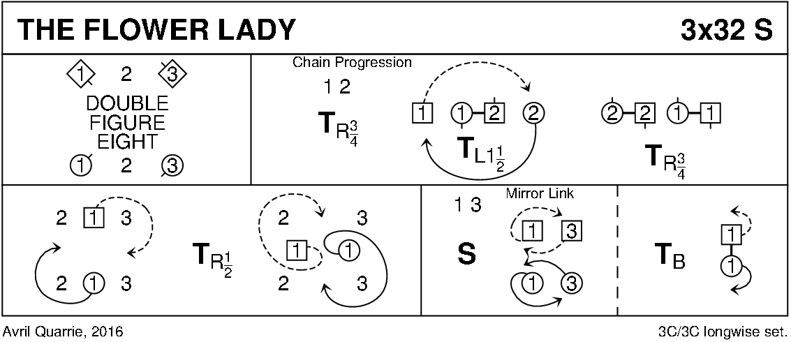 The Flower Lady Keith Rose's Diagram