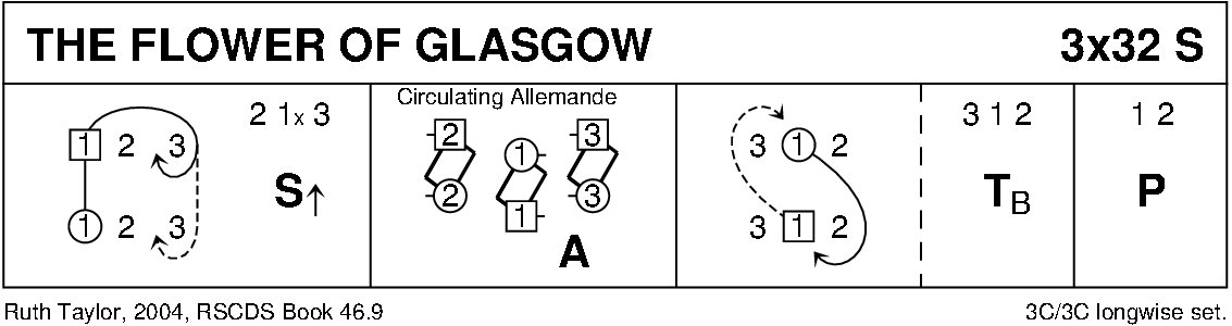 The Flower Of Glasgow Keith Rose's Diagram
