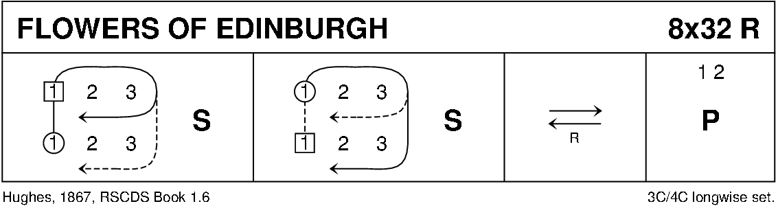 Flowers Of Edinburgh Keith Rose's Diagram