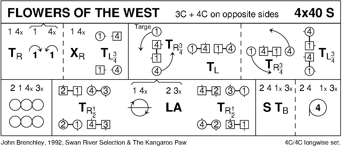 Flowers Of The West Keith Rose's Diagram