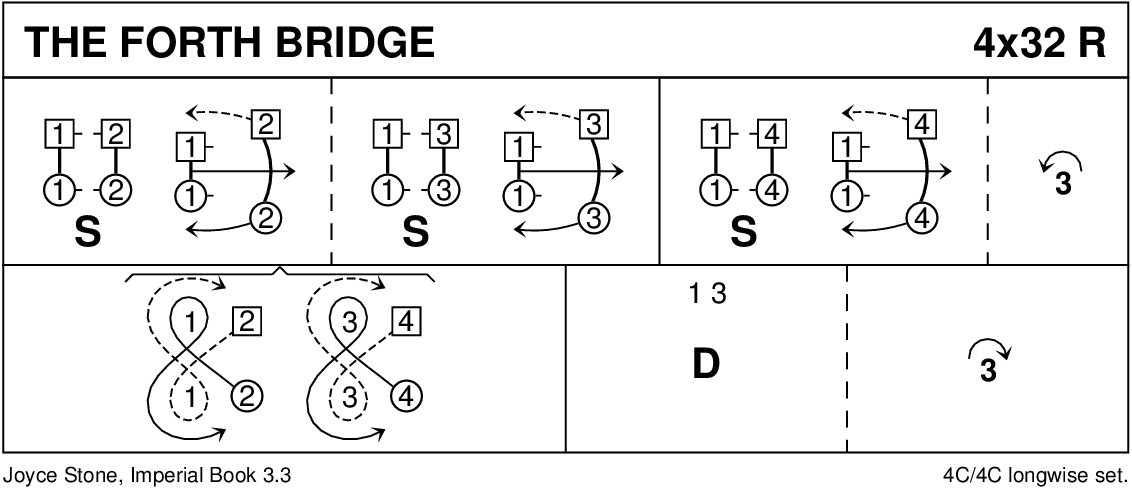 The Forth Bridge Keith Rose's Diagram